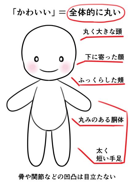 キャラクター 作り方 マスコット